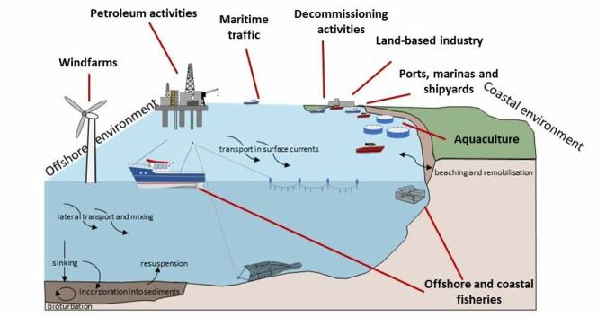 Ved NIVA og Akvaplan-niva kartlegger de plast i havet ved hjelp av strandobservasjoner, satellitt- og dronebilder og sensorer på glidere (havdroner).