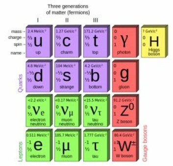 I standardmodellen består alt av seks forskjellige kvarker (lilla), seks forskjellige leptoner (grønne) og fire bosoner (røde) som bærer de fundamentale naturkreftene. Til sist Higgs-bosonet som forklarer hvorfor noen partikler har masse (kvarker, leptoner), mens andre ikke har (bosonene). (Foto: (Illustrasjon: Wikimedia Commons))
