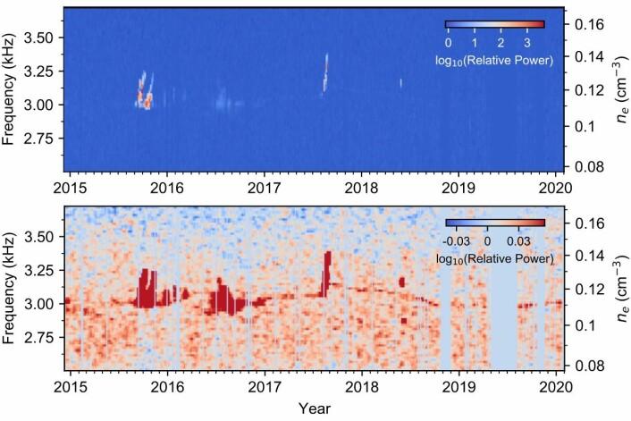 Forskerne oppdaget et svakt kontinuerlig signal i dataene. Det vises i den røde linjen på det nederste bildet. Dette passer med de tidligere registrerte sterkere plasma-oscillasjons-hendelsene fra sola, som man ser på det øverste bildet.
