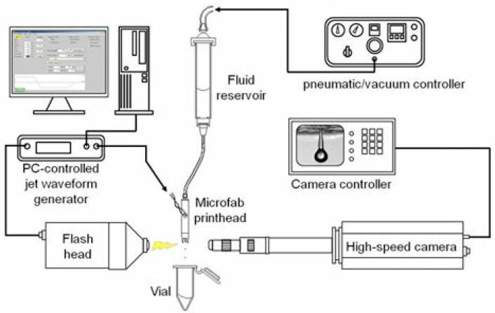 Slik bygde forskerne opp utstyret for å skrive ut cellene. (Foto: (Illustrasjon fra artikkelen; gjengitt med forfatternes tillatelse))