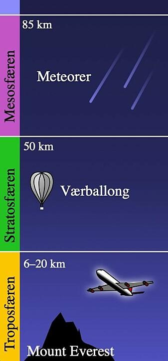 De tre nederste lagene at atmosfæren. Nederst troposfæren og over den stratosfæren. I denne figuren står det at troposfæren strekker seg 20 kilometer opp, men den faktiske høyden varierer fra cirka 9 km ved polene til 17 km ved ekvator.