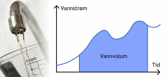Det bestemte integralet av den ikkelineære kurven mellom to tidspunkt tilsvarer volumet av vannet i litermålet. (Foto: (Illustrasjon: www.colourbox.no/forskning.no))