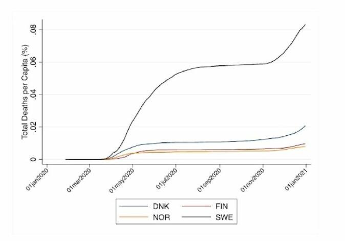 Antall dødsfall per innbygger (i prosent): Danmark, Finland, Norge og Sverige.