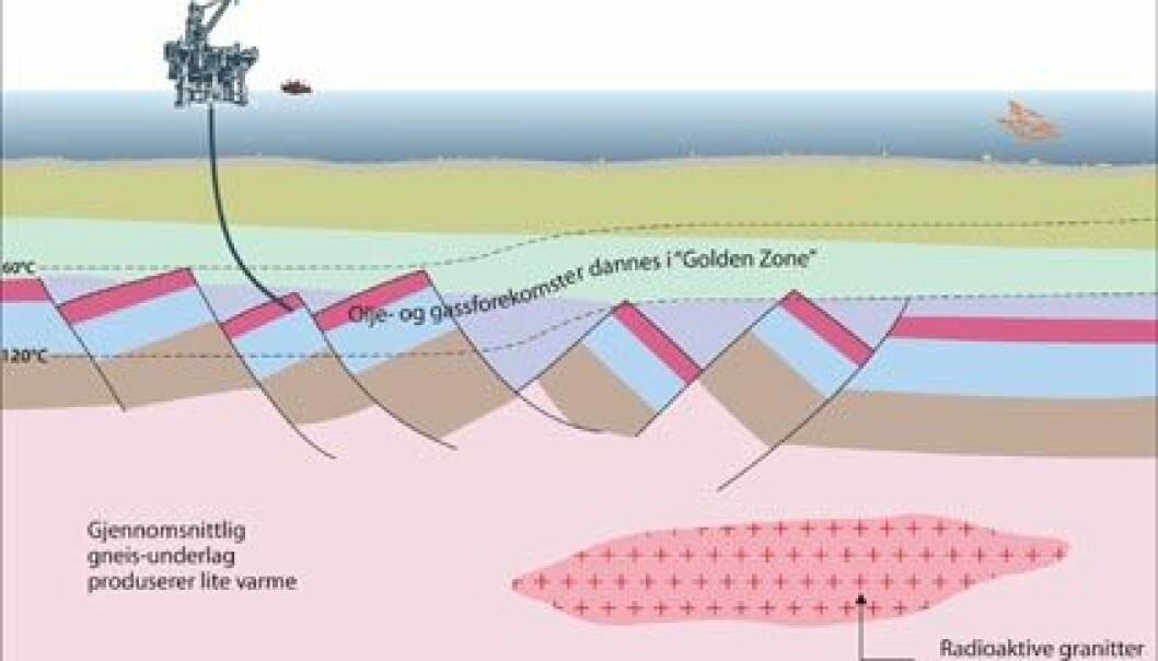 """""""En varmeproduserende bergart ligger under deler av sedimentbassengene på sokkelen. Dermed kan """""""