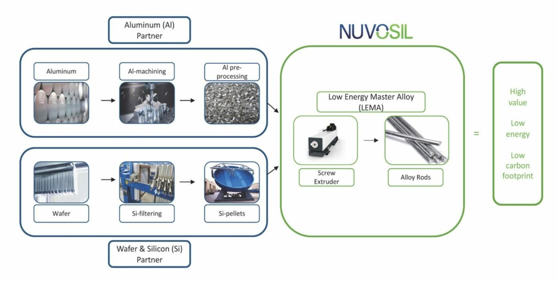 Dette er verdikjeden for Nuvosil-prosessen. Den gir høy effektivitet med lavt energiforbruk. Teknologien ble opprinnelig utviklet for bruk på forskjellige resirkulerbare aluminiumsmaterialer.