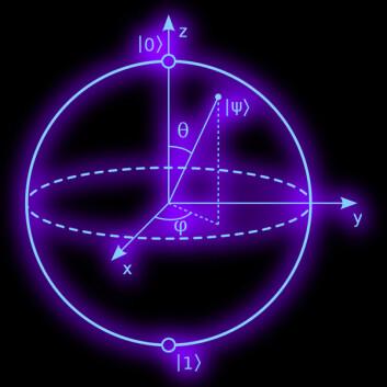 Bloch-kulen er en geometrisk avbildning av et kvantesystem med to nivåer. (Illustrasjon: Smite-Meister, Creative Commons Attribution-Share Alike 3.0 Unported)