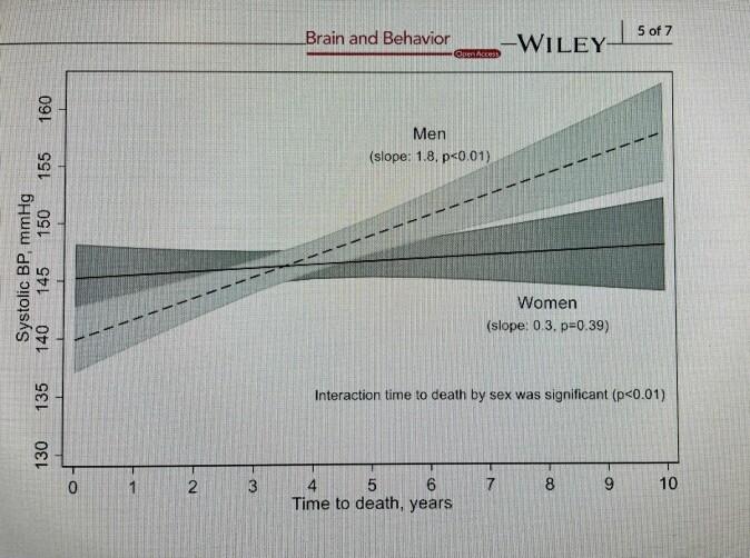 Tabell viser funnene: – Menn fikk jevnt lavere blodtrykk jo nærere de kom død. Det var ingen slik sammenheng mellom lavere blodtrykk og død hos kvinnene, sier professoren.