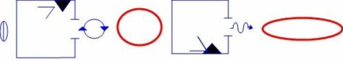 Ordet ROSE stavet med PAS kort: Blå skrift for konsonanter og rød skrift for vokaler. Konsonantkort inneholder indikatorer for stemme, plassering av tungen og akustiske egenskaper. Vokalkort symboliserer formen og åpningen av munnen når man uttaler en vokal.