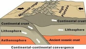 """""""Kontinentplate mot kontinentplate. (Illustrasjon: U.S. Geological Survey)"""""""