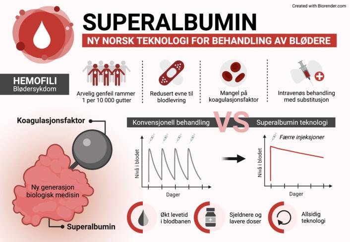 Ny behandlingsteknologi kan gjøre behandlingen enklere for blødere.