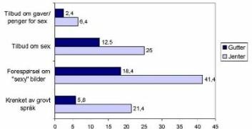 Andel gutter og jenter som har opplevd ulike seksuelle tilnærmelser på Internett. Tall i prosent. (Figur: NOVA)