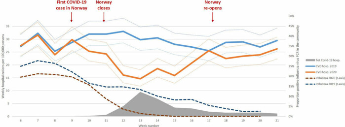 Figuren viser totale covid-19 tilfeller (grått område), hjerte-og karsykdom i 2019 (blå linje), hjerte- og karsykdom 2020 (oransje linje), influensa 2019 (blå stiplet linje) og influensa 2020 (rød stiplet linje) per uke.