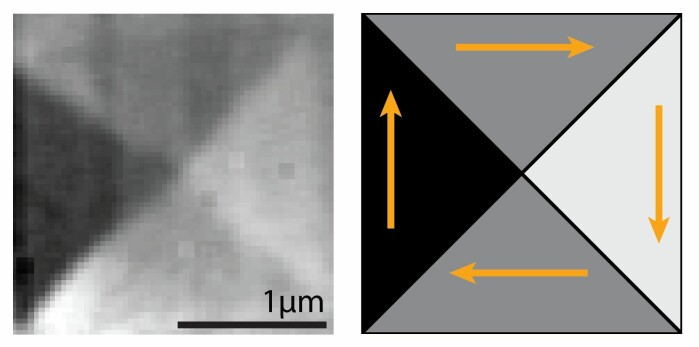 Scanning transmission X-ray microscopy image showing how the micromagnets are split into four triangular domains, each with a different magnetic orientation.