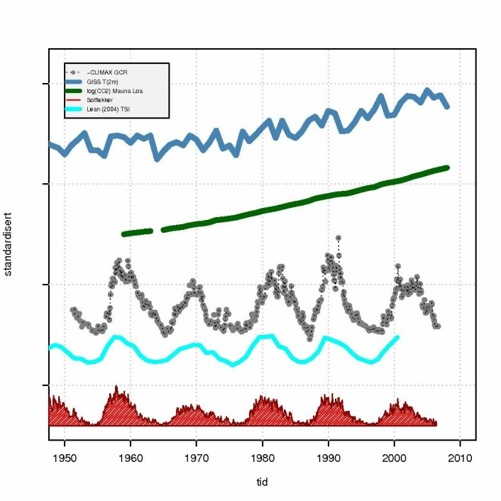 Figur 1. viser tidsutviklingen i global middeltemperatur (NASA/GISS), klimapådriv fra CO2 (Mauna Loa), galaktisk kosmisk stråling (CLIMAX), solintensitet (Lean, 2004), og solflekker. Ingen av solindikatorene viser noen systematisk endring over tid, bortsett fra 11-års syklusen.