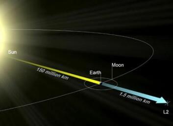 Lagrange-punkt 2, L2, i forhold til jorda og månen. (Illustrasjon: ESA)