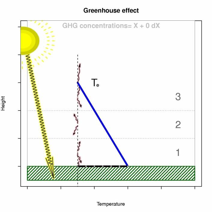 Figur 2 som illustrerer en enkel forklaringsmodell. Jordens energitilførsel finner hovedsaklig sted ved bakken, mens jordens varmetap til verdensrommet skjer i høyere luftlag (ca 5.5 km over havnivå). Når mengden drivhusgasser øker, skjer varmetaper høyere opp. Varmetapet styres av temperaturen der varmestrålingen slipper ut i verdensrommet (Plancks lov), men Newtons og termodynamikkens lover tilsier at temperaturen også øker mot bakken. Men varmetapet styres også av energitilførselen, slik at temperaturen ved luftlaget som mister varme må være noenlunde konstant dersom jordens energi balanse skal gå i null.