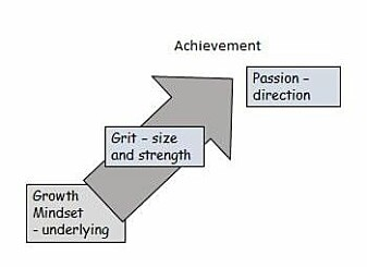 Positive attitude – or mindset – is the basis for a person's success. Self-discipline – or grit – determines the strength and scope of the effort. Passion determines the direction, that is, what a person becomes good at.