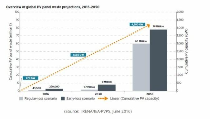 Det internasjonale byrådet for fornybar energi (IRENA) estimerer at vi i 2050 kan stå med flere millioner tonn solcelleavfall i verden, og derfor må vi allerede nå forholde oss til hvordan vi designer solceller for gjenbruk, mener førsteamanuensis Lykke Margot Ricard.