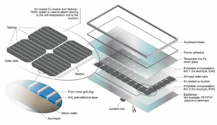 En solcelle er satt sammen av flere deler, og blyloddinger finnes i en stor del av silisiumsolceller, ifølge Ingeniøren. Glass utgjør brorparten av en solcelle, mens for eksempel sølv og kobber utgjør under 1 prosent til sammen og finnes i loddingene, forklarer Lykke Margot Ricard.