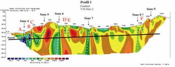 Eksempel på kartlegging i fjell langs Ringveg Vests nordlige løp, Søreide-Liavatnet, i Bergen. De stiplede linjene indikerer problemsoner i fjell hvor det kan forekomme vannlekkasje og/eller ustabilt fjell. Røde farger indikerer bra fjell, mens blå og grønne farger indikerer dårlig fjell.