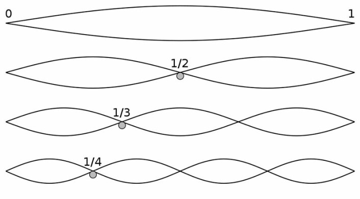 """""""Figuren viser grunntonen og de fire første harmoniske overtonene, tenkt som f.eks. en gitarstreng. Den første tonen, grunntonen (øverst) dannes ved at hele strengens lengde vibrerer. Den andreharmoniske overtonen (nest øverst) er en oktav over: dobbelt så lys, med halv bølgelengde. Så følger den tredjeharmoniske overtonen en kvint høyere, tre ganger så lys, med tredjedels bølgelengde. Til slutt den fjerdeharmoniske overtonen (nederst) to oktaver over grunntonen, fire ganger så lys, med fjerdedels bølgelengde. (Figur: Wikipedia, utsnitt)"""""""