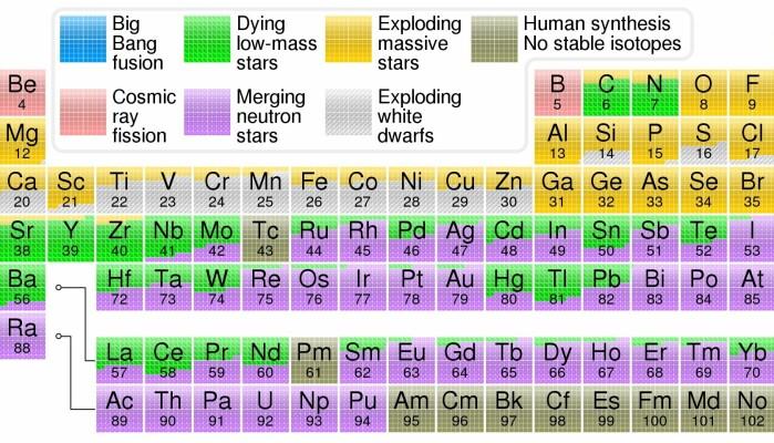 Oversikten viser hvordan grunnstoffer blir laget.