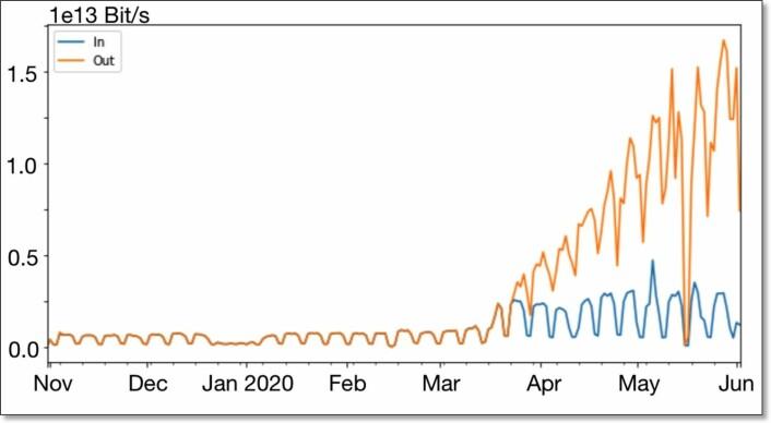 Figuren viser økningen i trafikk hos et globalt videonettverk, fra april til juni 2020. Økningen var ekstrem.