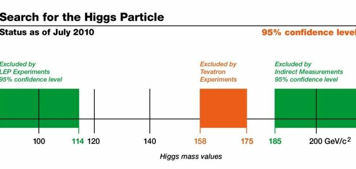 Hvor tung er Higgs? Det røde feltet viser hvilken masse Fermilab mener Higgs IKKE kan ha. (Kilde: Fermilab)
