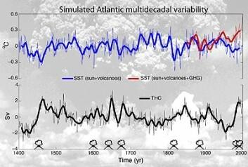 Det øverste grafen viser variasjoner i overflatetemperaturen i Nord-Atlanteren i en modellkjøring som inkluderer historiske variasjoner i solinnstråling og effekten av vulkanutbrudd (blå kurve), og i en modellkjøring som i tillegg til de naturlige klimapådrivene også inkluderer  menneskeskapte utslipp av klimagasser for de siste 150 årene (rød kurve). Den nederste grafen viser variasjoner i styrken til havsirkulasjonen i Atlanterhavet. Denne øker som oftest etter store vulkanutbrudd. Den observerte oppvarmingen i Nord-Atlanteren på 1900-tallet kan ikke forklares av sol og vulkaner alene. Menneskeskapte utslipp av CO2 og andre drivhusgasser til atmosfæren må inkluderes i modellen for å gi en tilsvarende temperaturutvikling som i observasjoner.