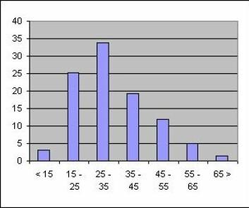 """""""Tabellen viser aldersfordelingen på forskning.no i prosent."""""""
