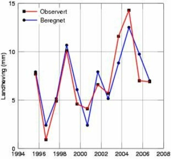 Figuren viser landheving i millimeter fra år til år i Ny-Ålesund. Rødt er det vi faktisk måler og blått er det vi forventer fra målt isavsmelting. (Statens kartverk)