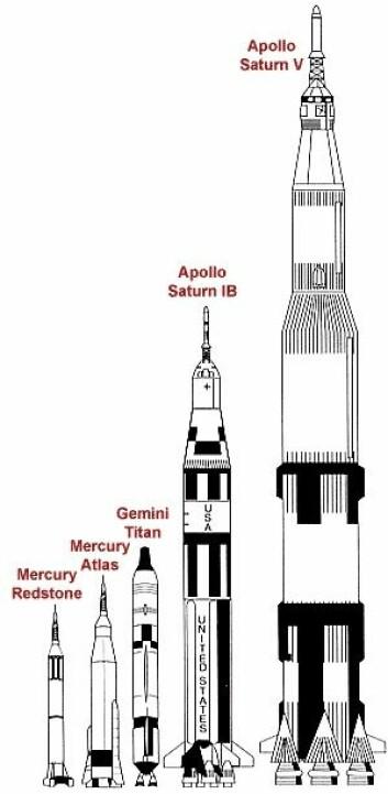 """""""Rakettene ble større og større. Her er noen vist i samme målestokk."""""""