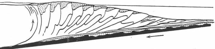 """""""Subduksjonskompleks. (Figur: Steffen Bergh, UiT)"""""""