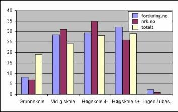 """""""Tabellen viser fordelingen på sist gjennomførte utdannelse for de besøkende på forskning.no og nrk.no, samt for alle som bruker Internett. 'Høgskole 4-' er de som har studert opp til bachelor/cand.mag, mens 'Høgskole 4 ' er de som har mastergrad eller hovedfag. Tallene er i prosent."""""""