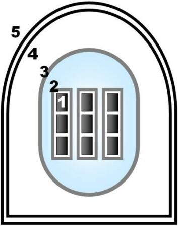 Beskyttelsesbarrierer i kjernekraftanlegg. 1. barriere er den faste, keramiske formen som brenselet (uranoksid) har ved normale forhold. 2. barriere er det lufttette metall-laget i brenselstaven.  3. barriere er den trykktette beholderen av flere centimeter tykt stål.  4. barriere er den trykkmotstandige, lufttette containment-bygningen.  5. barriere er selve reaktorbygningen, eller i nyere anlegg en ytre containment-bygning. (Figur: Creative Commons/Tungsten)