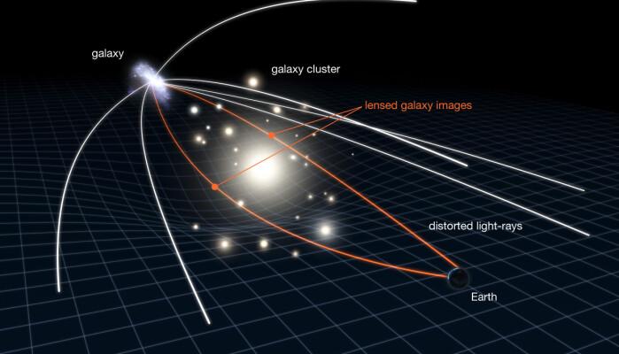 Illustrasjon av gravitasjonslinsing, linjene viser lyståler som har blitt bøyd av gravitasjonsfeltet til en gruppe galakser.