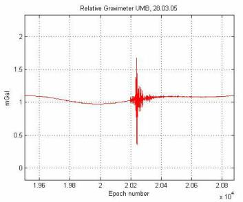 """""""44 minutter etter jordskjelvet i Indonesia, viste også UMBs gravimetre at noe har skjedd."""""""