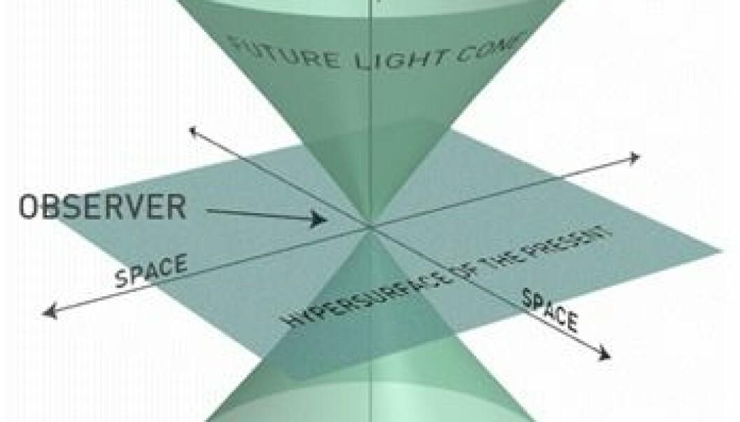 """""""Figur 1. Figuren viser den fortidige lyskjeglen (PAST LIGHT CONE), den fremtidige lyskjeglen (FUTURE LIGHT CONE) og det tredimensjonale rommet en observatør befinner seg i, representert ved det horisontale planet med to romakser. Lys som observatøren sender ut, beveger seg utover på den fremtidige lyskjeglen, og lys som observatøren mottar, beveger seg innover på den fortidige lyskjeglen. Observatøren ser et objekt slik det var da det sendte ut det mottatte lyset. Det betyr at de observerte objektene befinner seg på observatørens fortidige lyskjegle. Jo større avstand et objekt har fra observatøren desto lenger nede på lyskjeglen befinner det seg. Det svarer til at et objekt observeres slik det var på et tidligere tidspunkt jo større avstand det har fra observatøren."""""""
