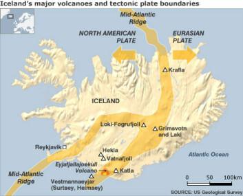 Island er plassert på toppen av den «midtatlantiske spredningsryggen», som er den sonen hvor den amerikanske og den euroasiatiske litosfæreplaten beveger seg vekk fra hverandre. Islands mest aktive vulkaner finnes i denne spredningssonen, blant annet askesprederne Grimsvötn, Eyjafjallajökull og de berømte Laki-sprekkene. (Foto: US Geological Survey)