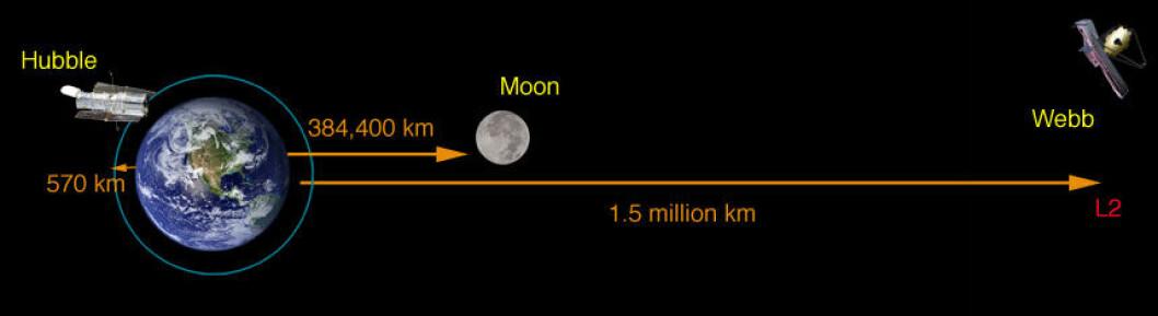 Mens Hubble går i bane rundt jorden 570 kilometer unna, skal James Webb passeres 1,5 millioner kilometer utenfor jorden.