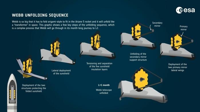 På vei mot sin destinasjon skal romteleskopet foldes ut gjennom flere steg.