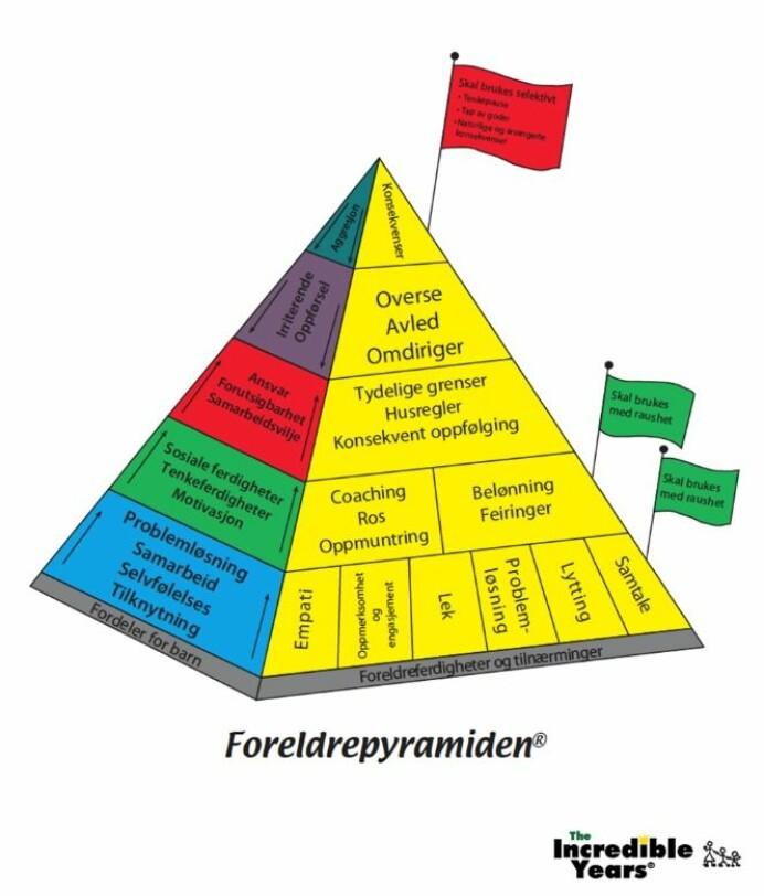 Professor Reedtz mener at Foreldrepyramiden kan være et nyttig verktøy for de fleste foreldre.