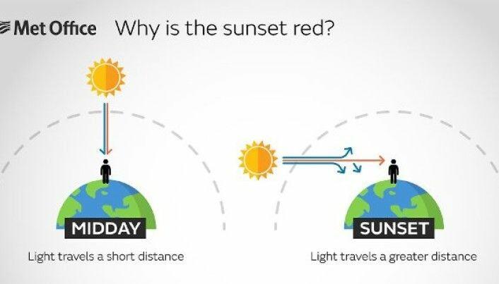 På denne figuren kan du se hvordan sollyset må reise lenger når det er soloppgang eller -nedgang enn det må midt på dagen. Det er med på å gi lyset andre farger.