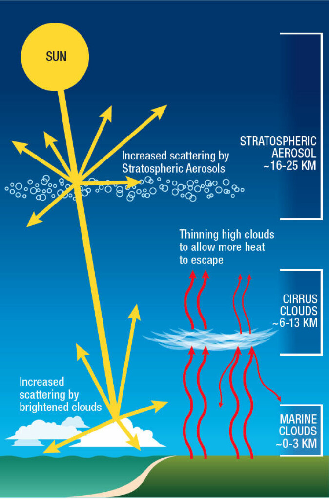 Three main types of solar geoengineering that are now being studied.