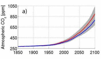 Fremtidig konsentrasjon av karbondioksid i atmosfæren.Blå linjer er simulering uten fremtidig klimaendring, røde linjer er med. Den grå skraveringen representerer spredningen i andre jordsystemmodeller.