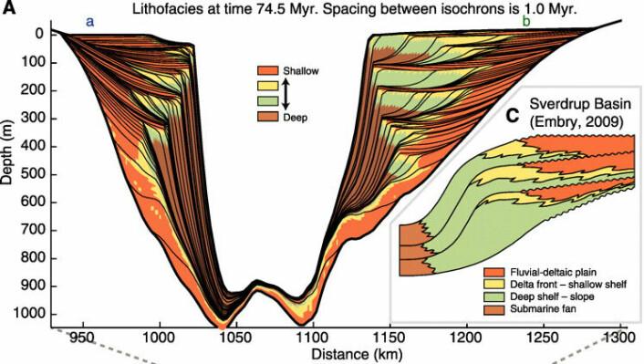 """""""Et sedimentært basseng er dannet vedåtrekkei litosfæren (jordskorpa og 100 km ned i mantelen). Bassenget mottar sedimenter fra sidene. På relativt dypt vann avleires finkornede sedimenter så som leire (brunt). I de kystnære områder avleires mer grovkornede sedimenter så som silt og sand (grønt-gult-orange).Du serat sedimentene har registreret en varierende posisjonved kysten fordi kappekonveksjonen får overflaten til at svuppe litt opp og nedslik at kysten flytter seg horisontalt."""""""