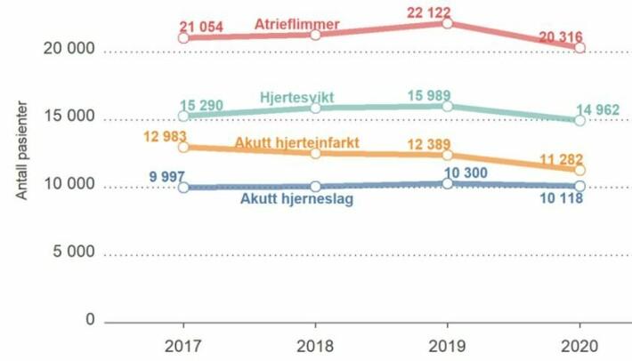 Nedgangen i hjerte-karsykdommer siste året har vært størst for atrieflimmer (rød kurve). Også antall hjerteinfarkt (gul) og hjertesvikt (grønn) har sunket. Akutt hjerneslag (blå) har en mer stabil utvikling.