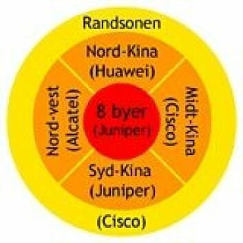 """""""Strukturen til Kinas nye Internett, CN2, med ansvarlige utbyggere. Innerst kjernen, så mellomsonen fordelt på 4 regioner og ytterst randsonen. (Figur: forskning.no)"""""""