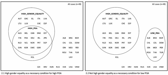 Til venstre: Blant landene som gjorde det skarpest (High PISA) var det bare Polen som ikke kunne fremvise høy grad av likestilling i befolkningen. Til høyre: Blant landene som gjorde det svakest i undersøkelsen (Low PISA), var alle også svake på likestilling.