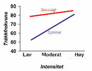 """""""Rød strek er selvvalgt tråkkfrekvens mens blå strek er optimal tråkkfrekvens"""""""